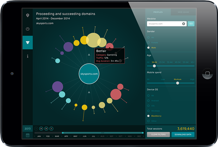 Proceeding and Succeeding domains Signal Noise EE mData visualisation app