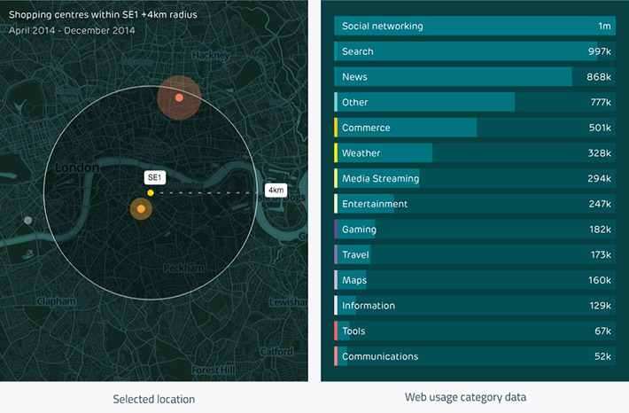 Understanding user browsing habits at key locations Signal Noise EE mData visualisation app