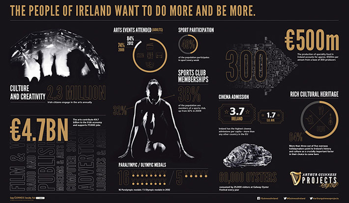Guinness Projects infographic by Signal Noise